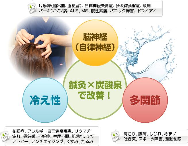 康祐堂あけぼの漢方鍼灸院で改善できる疾患